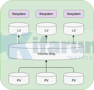 Create LVM Logical Volumes in Linux