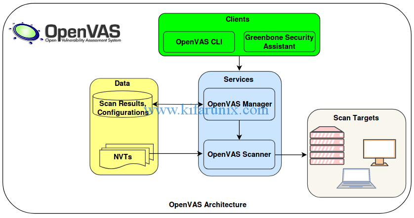 How to Install and Setup OpenVAS 9 Vulnerability Scanner on
