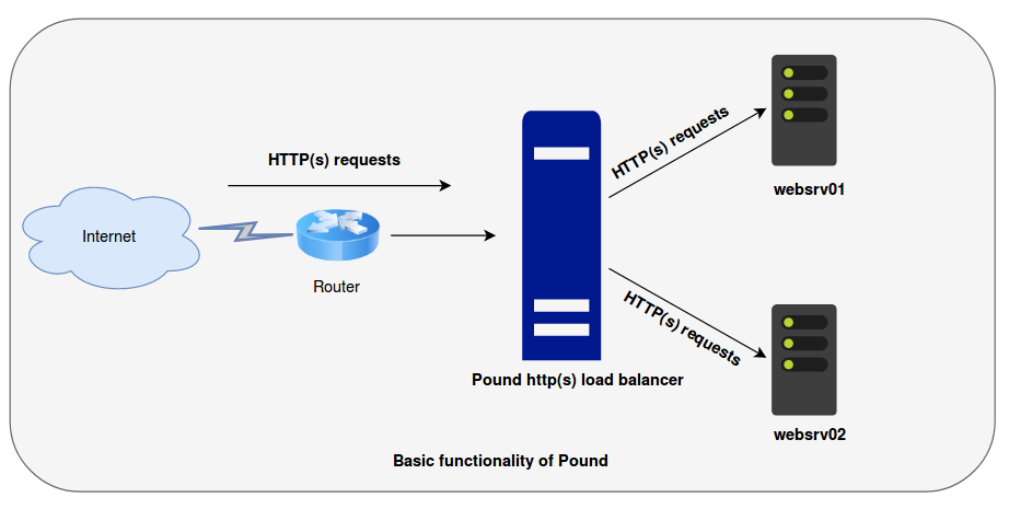 How to Install and Configure Pound as Apache HTTP Load balancer on Ubuntu 16.04