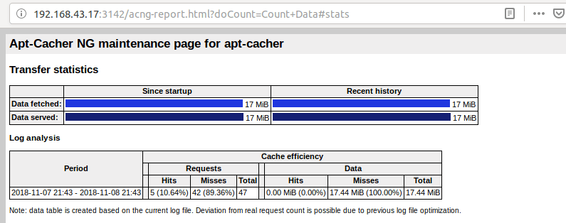 Apt-Cacher NG requests-data-hits