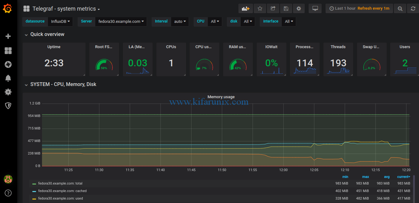 Grafana Metrics Dashboard 5595