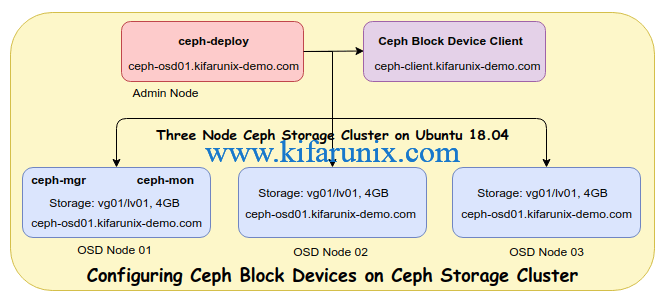 Configure Ceph Block Devices on Ceph Storage Cluster