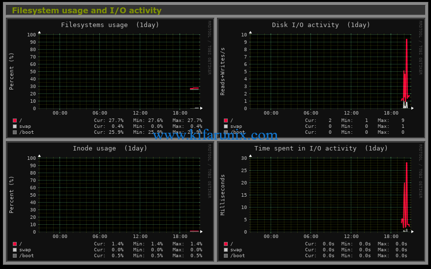 Monitorix  Filesystem usage and I/O activity