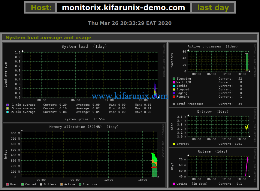 Monitorix centos 8 system load average