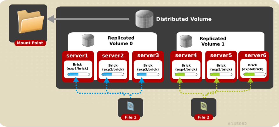 Setup GlusterFS Distributed Replicated Volume on CentOS 8