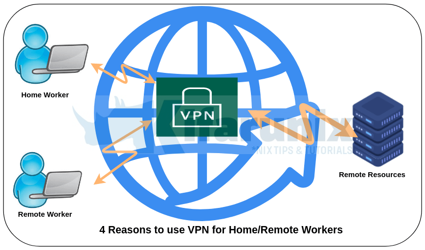 4 Reasons Why Home and Remote Workers Should Use a VPN