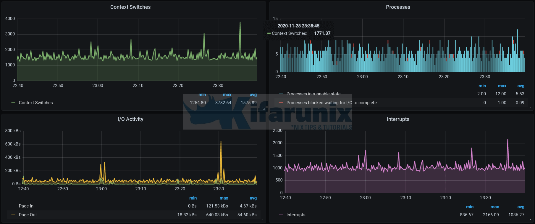 Monitoring Gitlab Metrics with Prometheus and Grafana